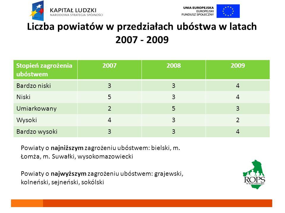 Liczba powiatów w przedziałach ubóstwa w latach 2007 - 2009 Stopień zagrożenia ubóstwem 200720082009 Bardzo niski334 Niski534 Umiarkowany253 Wysoki432 Bardzo wysoki334 Powiaty o najniższym zagrożeniu ubóstwem: bielski, m.
