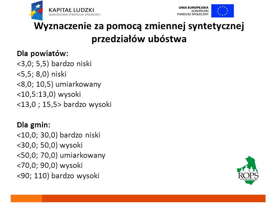 Uporządkowanie powiatów województwa podlaskiego według stopnia ubóstwa 2007 2009 2008