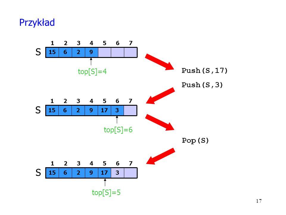 17 92615 S 7654321 top[S]=4 Push(S,17) Push(S,3) 31792615 S 7654321 top[S]=6 Pop(S) 31792615 S 7654321 top[S]=5 Przykład