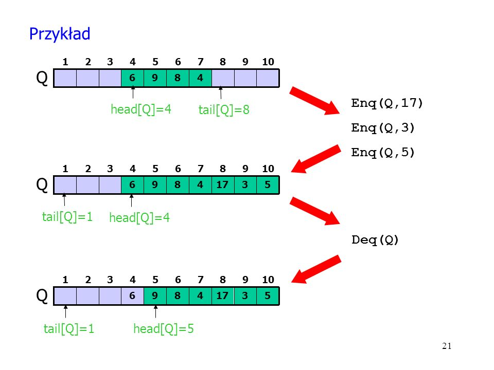 21 4896 Q 78910654321 head[Q]=4 tail[Q]=8 41735896 Q 78910654321 head[Q]=5 tail[Q]=1 Enq(Q,17) Enq(Q,3) Enq(Q,5) 41735896 Q 78910654321 tail[Q]=1 head[Q]=4 Deq(Q) Przykład