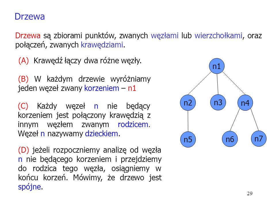 29 n1 n2 n3 n4 n6 n7 n5 Drzewa są zbiorami punktów, zwanych węzłami lub wierzchołkami, oraz połączeń, zwanych krawędziami.