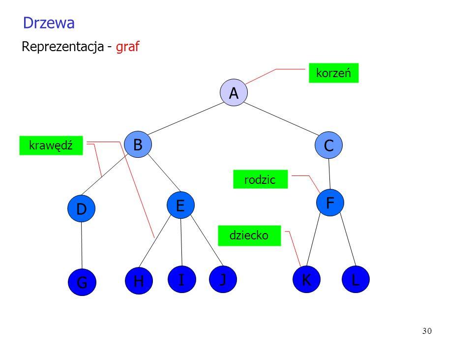 30 Drzewa Reprezentacja - graf A B C D G E H IJ F KL korzeń rodzic dziecko krawędź