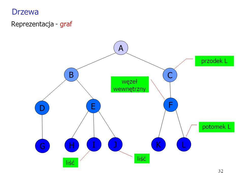 32 Drzewa Reprezentacja - graf A B C D G E H IJ F KL przodek L potomek L liść węzeł wewnętrzny liść