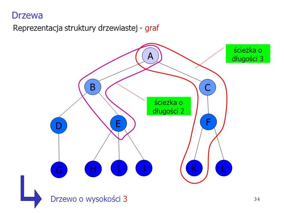34 Reprezentacja struktury drzewiastej - graf A B C D G E H IJ F KL ścieżka o długości 3 Drzewa ścieżka o długości 2 Drzewo o wysokości 3
