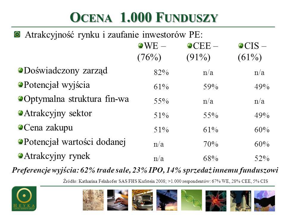 Atrakcyjność rynku i zaufanie inwestorów PE: O CENA 1.000 F UNDUSZY Źródło: Katharina Felnhofer SAS FHS Kufstein 2008; >1.000 respondentów: 67% WE, 28
