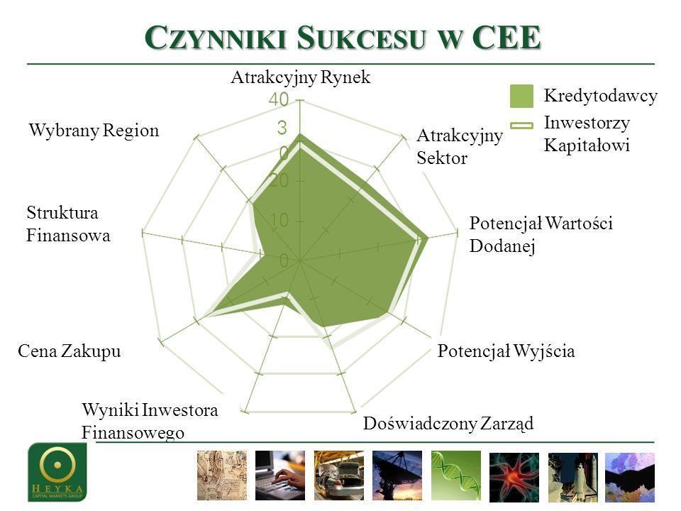 Wyniki Inwestora Finansowego Atrakcyjny Rynek Kredytodawcy Doświadczony Zarząd C ZYNNIKI S UKCESU W CEE Struktura Finansowa Wybrany Region Atrakcyjny