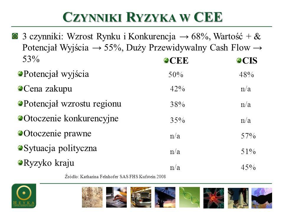 3 czynniki: Wzrost Rynku i Konkurencja 68%, Wartość + & Potencjał Wyjścia 55%, Duży Przewidywalny Cash Flow 53% C ZYNNIKI R YZYKA W CEE Źródło: Kathar
