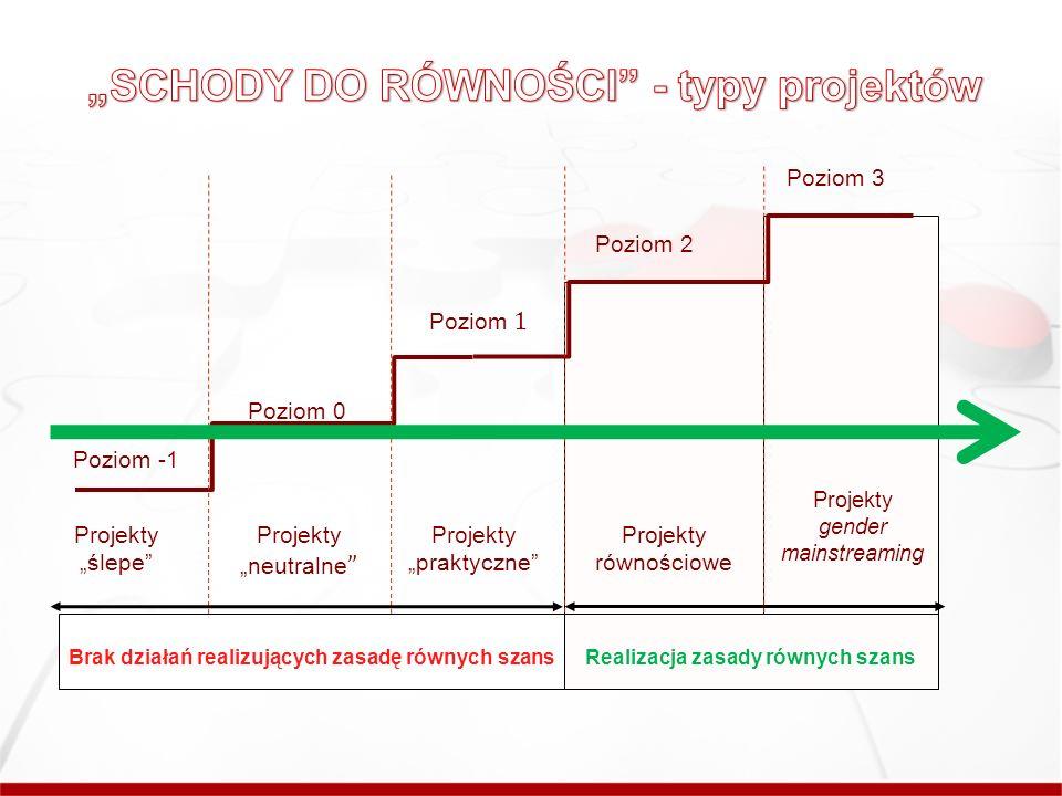 Poziom -1 Poziom 0 Poziom 1 Poziom 2 Poziom 3 Projekty ślepe Projekty neutralne Projekty praktyczne Projekty równościowe Projekty gender mainstreaming