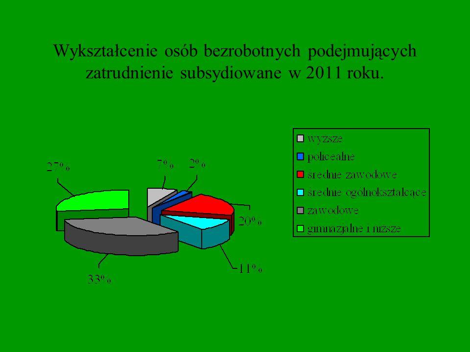 Wykształcenie osób bezrobotnych podejmujących zatrudnienie subsydiowane w 2011 roku.