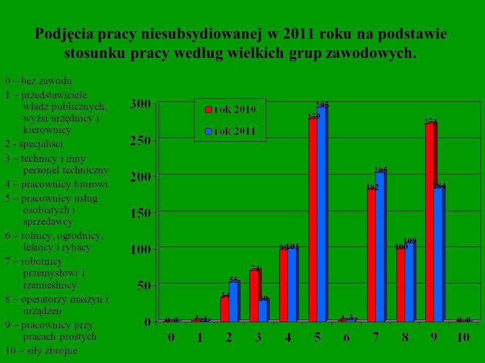 Podjęcia pracy niesubsydiowanej w 2011 roku na podstawie stosunku pracy według wielkich grup zawodowych. 0 – bez zawodu 1 – przedstawiciele władz publ