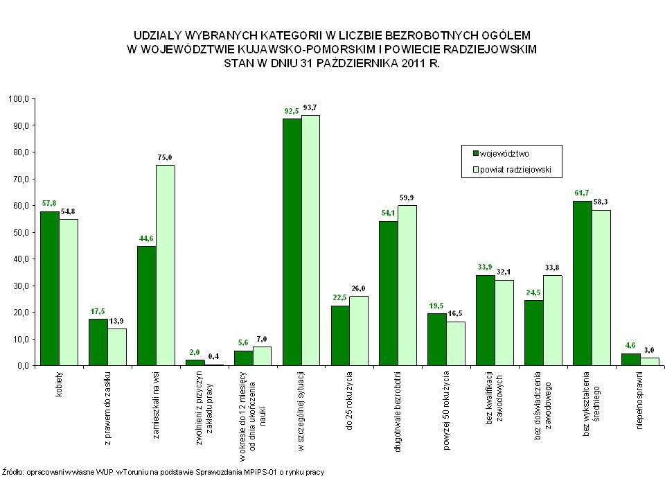 RYNEK PRACY W WOJEWÓDZTWIE KUJAWSKO-POMORSKIM NAJWAŻNIEJSZE ZAGADNIENIA WYSOKA SKALA BEZROBOCIA – w końcu października 2011 roku w województwie było zarejestrowanych 130 712 bezrobotnych, a stopa bezrobocia wyniosła 16,0% (przy średniej krajowej 11,8%); jedynie w Bydgoszczy i Toruniu stopa bezrobocia jest niższa niż średnia krajowa; UTRZYMUJĄCA SIĘ STRUKTURA SPOŁECZNO-DEMOGRAFICZNA BEZROBOTNYCH: WYSOKI POZIOM BEZROBOCIA WŚRÓD KOBIET – 57,8% ogółu bezrobotnych; WYSOKI POZIOM BEZROBOCIA NA TERENACH WIEJSKICH – 44,6% ogółu bezrobotnych zamieszkuje na wsi; DUŻY UDZIAŁ OSÓB DŁUGOTRWALE BEZROBOTNYCH – 54,1% ogółu zarejestrowanych; ZNACZNE BEZROBOCIE MŁODZIEŻY – osoby do 25 roku życia stanowiły 22,5% ogółu bezrobotnych; ZNACZNE BEZROBOCIE WŚRÓD OSÓB POWYŻEJ 50 ROKU ŻYCIA – 19,5% ogółu bezrobotnych; NISKI POZIOM KWALIFIKACJI BEZROBOTNYCH – 29,8% bezrobotnych legitymuje się wykształceniem zasadniczym zawodowym, a 31,2% - gimnazjalnym i poniżej; MAŁA LICZBA WOLNYCH MIEJSC PRACY I MIEJSC AKTYWIZACJI ZAWODOWEJ ZGŁASZANYCH DO POWIATOWYCH URZĘDÓW PRACY – w okresie I-X 2011 r.