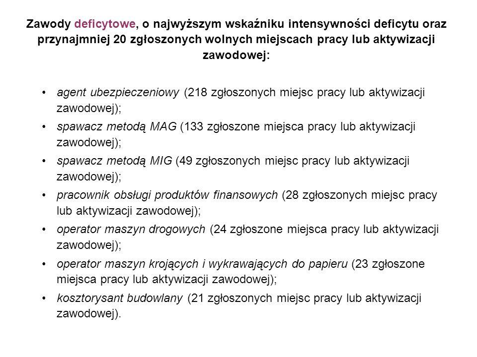 Zawody deficytowe, o najwyższym wskaźniku intensywności deficytu oraz przynajmniej 20 zgłoszonych wolnych miejscach pracy lub aktywizacji zawodowej: agent ubezpieczeniowy (218 zgłoszonych miejsc pracy lub aktywizacji zawodowej); spawacz metodą MAG (133 zgłoszone miejsca pracy lub aktywizacji zawodowej); spawacz metodą MIG (49 zgłoszonych miejsc pracy lub aktywizacji zawodowej); pracownik obsługi produktów finansowych (28 zgłoszonych miejsc pracy lub aktywizacji zawodowej); operator maszyn drogowych (24 zgłoszone miejsca pracy lub aktywizacji zawodowej); operator maszyn krojących i wykrawających do papieru (23 zgłoszone miejsca pracy lub aktywizacji zawodowej); kosztorysant budowlany (21 zgłoszonych miejsc pracy lub aktywizacji zawodowej).