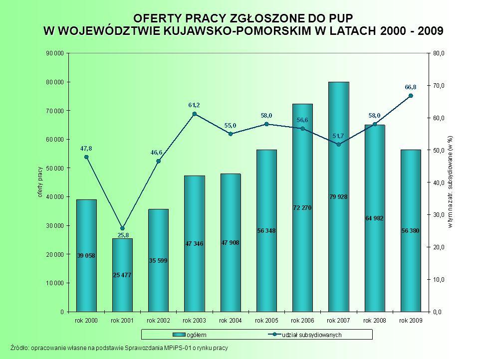 Źródło: opracowanie własne na podstawie Sprawozdania MPiPS-01 o rynku pracy OFERTY PRACY ZGŁOSZONE DO PUP W WOJEWÓDZTWIE KUJAWSKO-POMORSKIM W LATACH 2000 - 2009