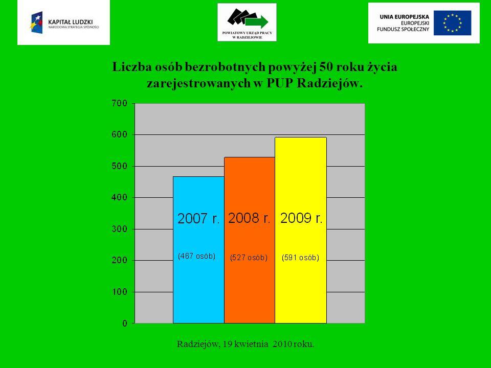 Uczestnictwo osób powyżej 50 roku życia w aktywnych programach rynku pracy w latach 2007-2009 – dotacje na podjęcie działalności gospodarczej Radziejów, 19 kwietnia 2010 roku.