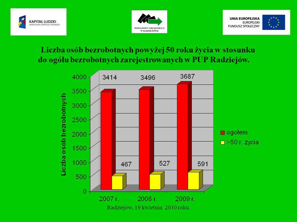 Liczba osób powyżej 50 roku życia w stosunku do liczby osób bezrobotnych według miejsca zamieszkania – stan na 31.12.2009 r.