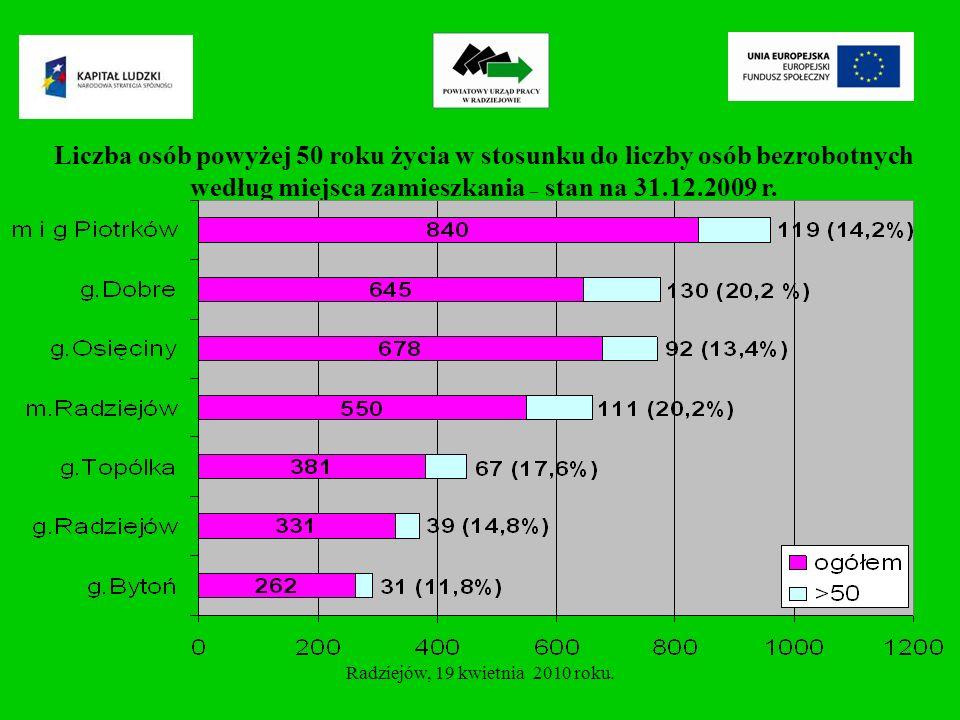 Liczba osób bezrobotnych powyżej 50 roku życia zarejestrowanych w PUP Radziejów, według płci.