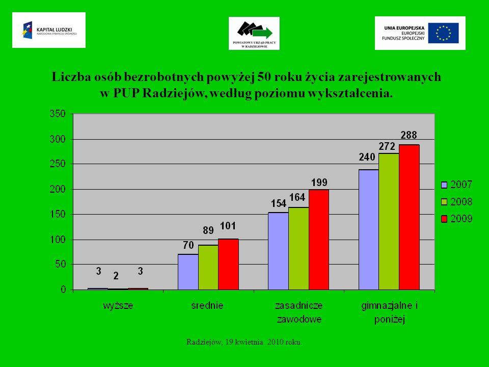 Liczba osób bezrobotnych powyżej 50 roku życia zarejestrowanych w PUP Radziejów, według poziomu wykształcenia.