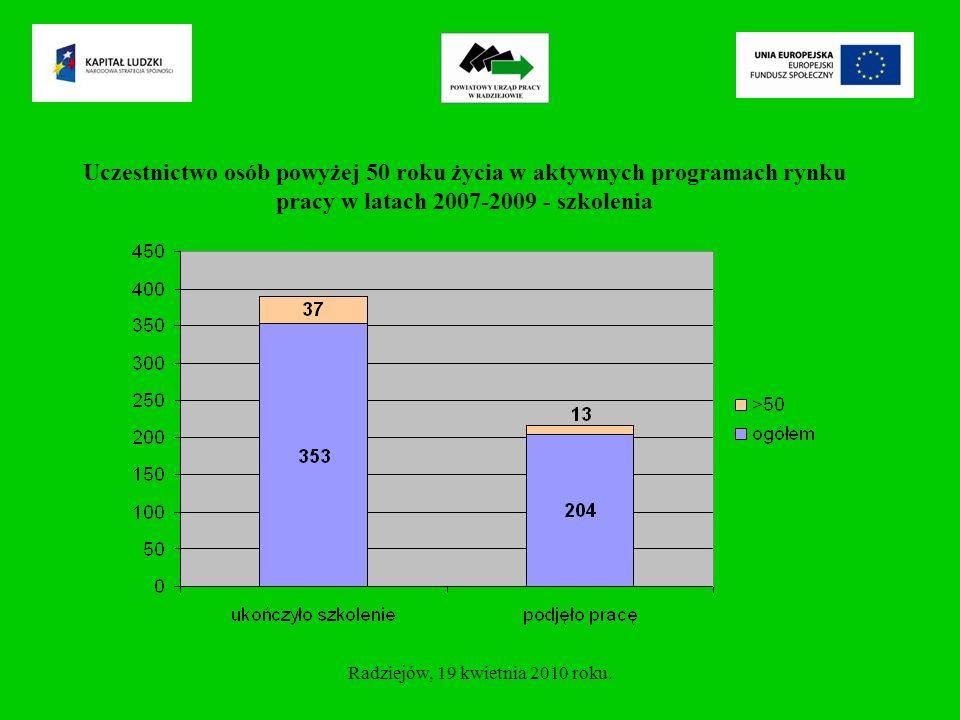 Uczestnictwo osób powyżej 50 roku życia w aktywnych programach rynku pracy w latach 2007-2009 – przygotowanie zawodowe Radziejów, 19 kwietnia 2010 roku.