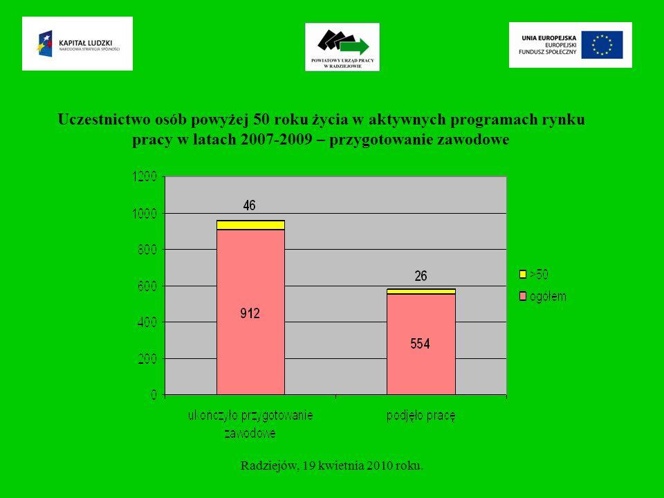 Uczestnictwo osób powyżej 50 roku życia w aktywnych programach rynku pracy w latach 2007-2009 – prace interwencyjne Radziejów, 19 kwietnia 2010 roku.