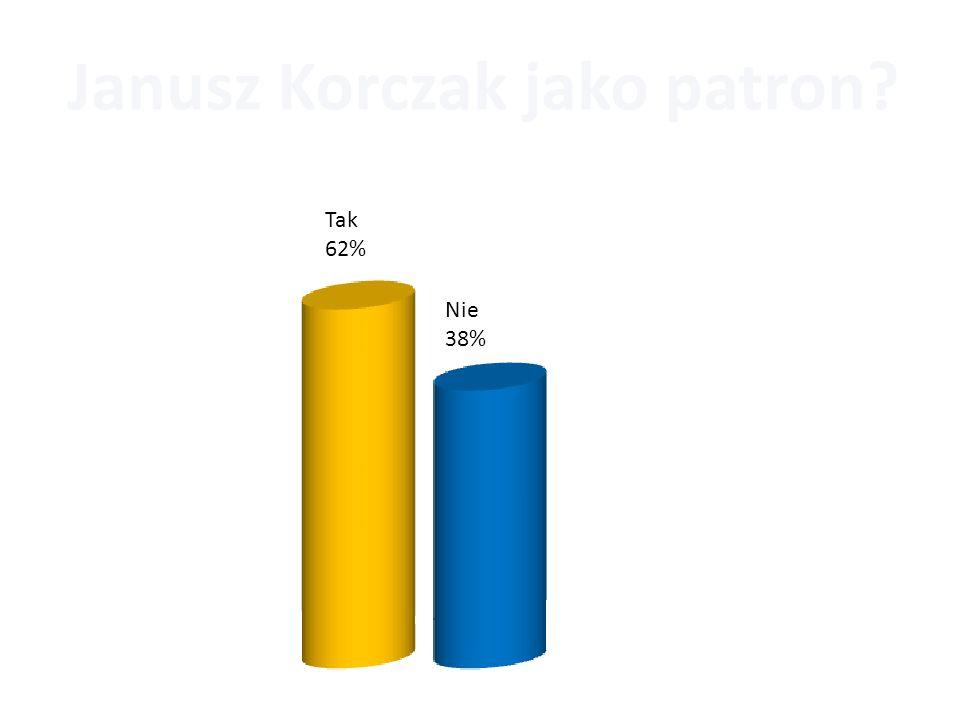 Janusz Korczak jako patron? Tak 62% Nie 38%