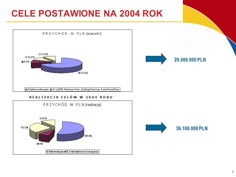 4 CELE POSTAWIONE NA 2004 ROK 29.000.000 PLN 36.100.000 PLN R E A L I Z A C J A C E L Ó W W 2 0 0 4 R O K U