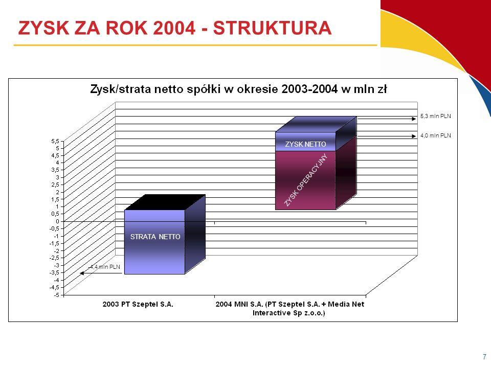 7 ZYSK ZA ROK 2004 - STRUKTURA 5,3 mln PLN 4,0 mln PLN STRATA NETTO ZYSK NETTO ZYSK OPERACYJNY -4,4 mln PLN