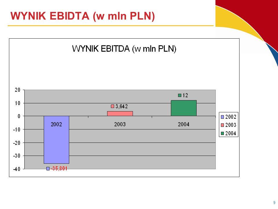 9 WYNIK EBIDTA (w mln PLN)