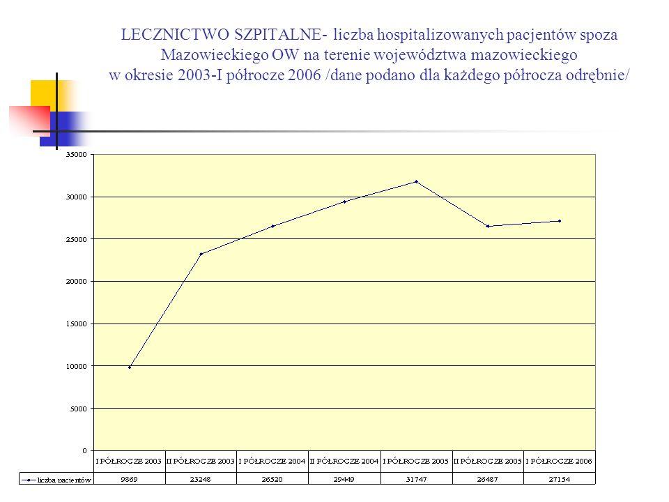 LECZNICTWO SZPITALNE- liczba hospitalizowanych pacjentów spoza Mazowieckiego OW na terenie województwa mazowieckiego w okresie 2003-I półrocze 2006 /dane podano dla każdego półrocza odrębnie/