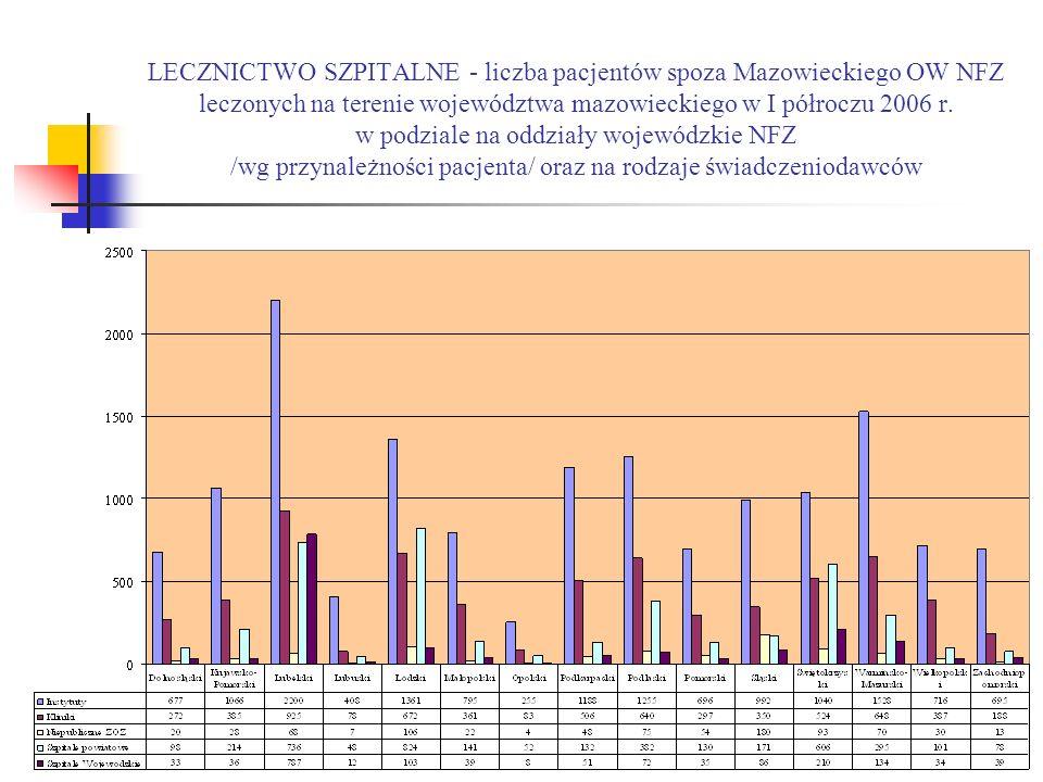 LECZNICTWO SZPITALNE - liczba pacjentów spoza Mazowieckiego OW NFZ leczonych na terenie województwa mazowieckiego w I półroczu 2006 r.