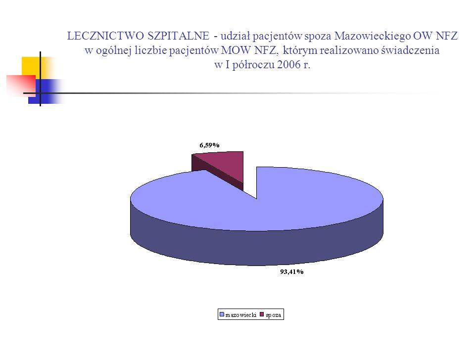 LECZNICTWO SZPITALNE - udział pacjentów spoza Mazowieckiego OW NFZ w ogólnej liczbie pacjentów MOW NFZ, którym realizowano świadczenia w I półroczu 2006 r.