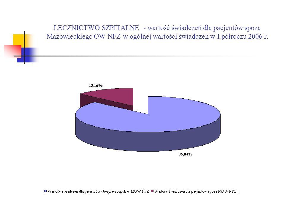 LECZNICTWO SZPITALNE - wartość świadczeń dla pacjentów spoza Mazowieckiego OW NFZ w ogólnej wartości świadczeń w I półroczu 2006 r.