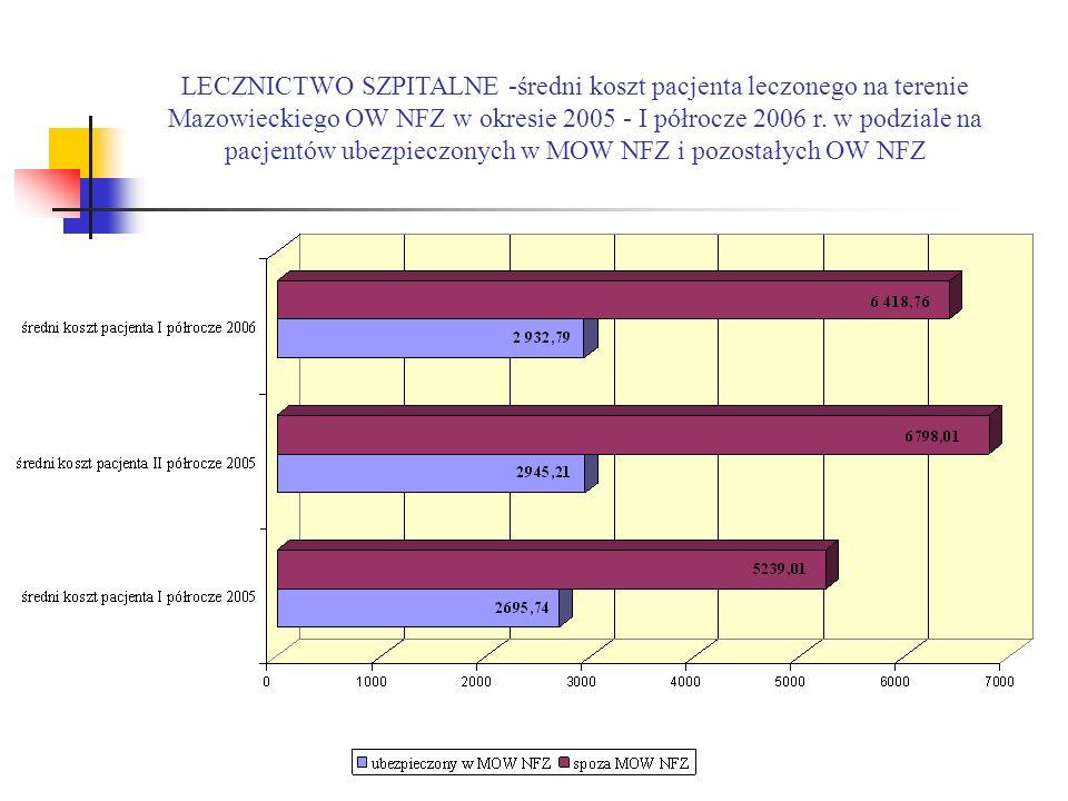 LECZNICTWO SZPITALNE -średni koszt pacjenta leczonego na terenie Mazowieckiego OW NFZ w okresie 2005 - I półrocze 2006 r.