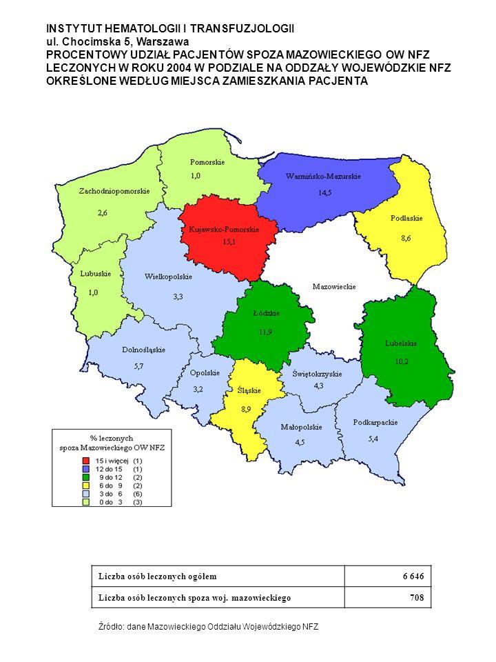 INSTYTUT HEMATOLOGII I TRANSFUZJOLOGII ul. Chocimska 5, Warszawa PROCENTOWY UDZIAŁ PACJENTÓW SPOZA MAZOWIECKIEGO OW NFZ LECZONYCH W ROKU 2004 W PODZIA
