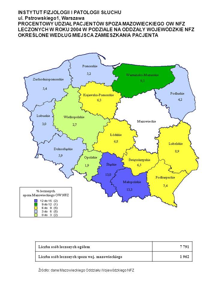 INSTYTUT FIZJOLOGII I PATOLOGII SŁUCHU ul. Pstrowskiego1, Warszawa PROCENTOWY UDZIAŁ PACJENTÓW SPOZA MAZOWIECKIEGO OW NFZ LECZONYCH W ROKU 2004 W PODZ