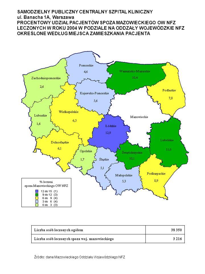 SAMODZIELNY PUBLICZNY CENTRALNY SZPITAL KLINICZNY ul. Banacha 1A, Warszawa PROCENTOWY UDZIAŁ PACJENTÓW SPOZA MAZOWIECKIEGO OW NFZ LECZONYCH W ROKU 200
