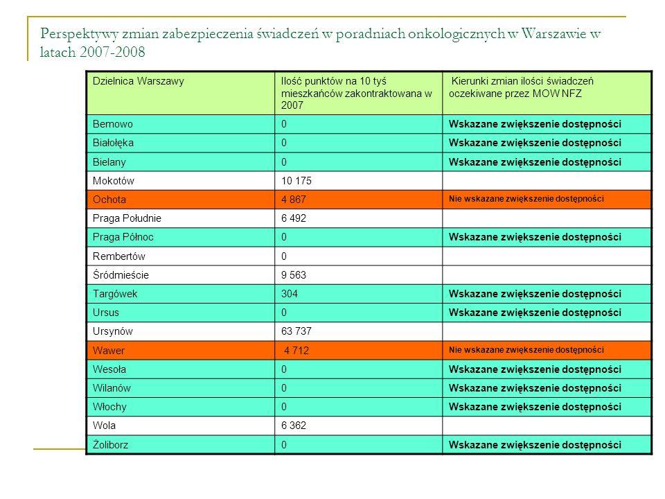 Perspektywy zmian zabezpieczenia świadczeń w poradniach onkologicznych w Warszawie w latach 2007-2008 Dzielnica WarszawyIlość punktów na 10 tyś mieszkańców zakontraktowana w 2007 Kierunki zmian ilości świadczeń oczekiwane przez MOW NFZ Bemowo0Wskazane zwiększenie dostępności Białołęka0Wskazane zwiększenie dostępności Bielany0Wskazane zwiększenie dostępności Mokotów10 175 Ochota4 867 Nie wskazane zwiększenie dostępności Praga Południe6 492 Praga Północ0Wskazane zwiększenie dostępności Rembertów0 Śródmieście9 563 Targówek304Wskazane zwiększenie dostępności Ursus0Wskazane zwiększenie dostępności Ursynów63 737 Wawer 4 712 Nie wskazane zwiększenie dostępności Wesoła0Wskazane zwiększenie dostępności Wilanów0Wskazane zwiększenie dostępności Włochy0Wskazane zwiększenie dostępności Wola6 362 Żoliborz0Wskazane zwiększenie dostępności