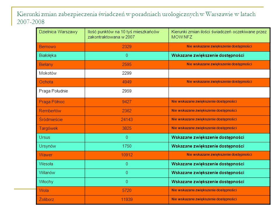 Kierunki zmian zabezpieczenia świadczeń w poradniach urologicznych w Warszawie w latach 2007-2008 Dzielnica WarszawyIlość punktów na 10 tyś mieszkańców zakontraktowana w 2007 Kierunki zmian ilości świadczeń oczekiwane przez MOW NFZ Bemowo2329 Nie wskazane zwiększenie dostępności Białołęka0Wskazane zwiększenie dostępności Bielany2595 Nie wskazane zwiększenie dostępności Mokotów2299 Ochota4949 Nie wskazane zwiększenie dostępności Praga Południe2959 Praga Północ9427 Nie wskazane zwiększenie dostępności Rembertów2362 Nie wskazane zwiększenie dostępności Śródmieście24143 Nie wskazane zwiększenie dostępności Targówek3825 Nie wskazane zwiększenie dostępności Ursus0Wskazane zwiększenie dostępności Ursynów1750Wskazane zwiększenie dostępności Wawer10912 Nie wskazane zwiększenie dostępności Wesoła0Wskazane zwiększenie dostępności Wilanów0Wskazane zwiększenie dostępności Włochy0Wskazane zwiększenie dostępności Wola5720 Nie wskazane zwiększenie dostępności Żoliborz11939 Nie wskazane zwiększenie dostępności