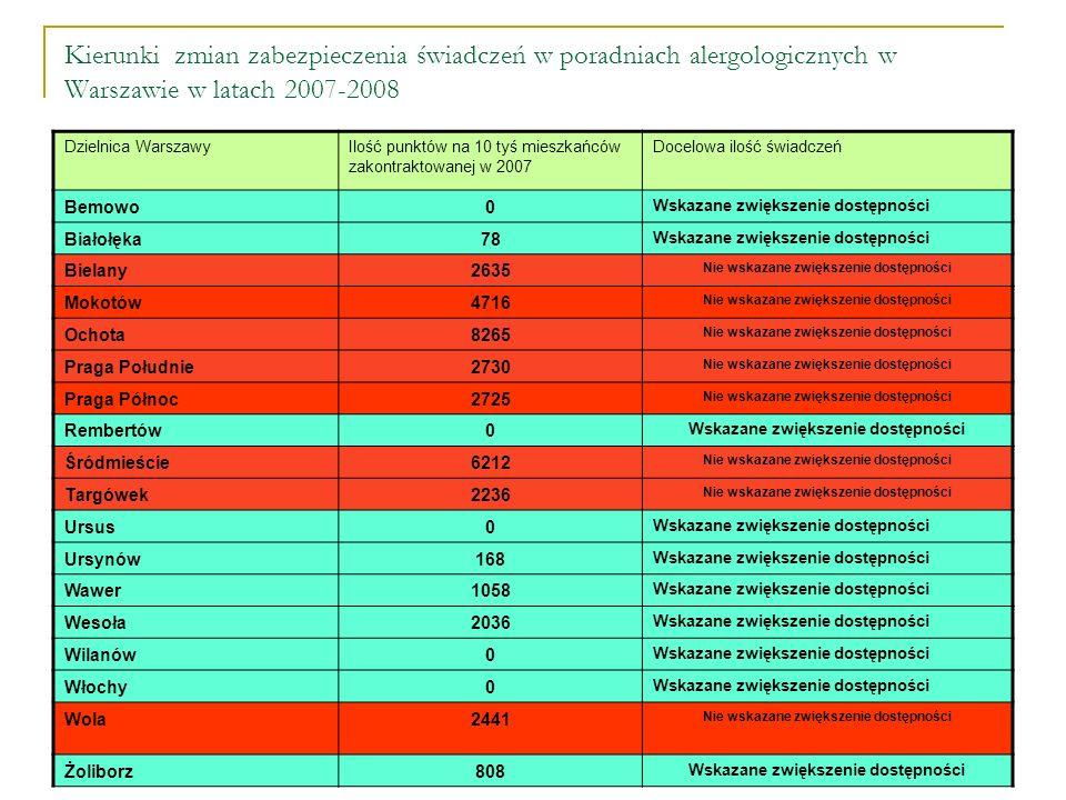 Kierunki zmian zabezpieczenia świadczeń w poradniach alergologicznych w Warszawie w latach 2007-2008 Dzielnica WarszawyIlość punktów na 10 tyś mieszkańców zakontraktowanej w 2007 Docelowa ilość świadczeń Bemowo0 Wskazane zwiększenie dostępności Białołęka78 Wskazane zwiększenie dostępności Bielany2635 Nie wskazane zwiększenie dostępności Mokotów4716 Nie wskazane zwiększenie dostępności Ochota8265 Nie wskazane zwiększenie dostępności Praga Południe2730 Nie wskazane zwiększenie dostępności Praga Północ2725 Nie wskazane zwiększenie dostępności Rembertów0 Wskazane zwiększenie dostępności Śródmieście6212 Nie wskazane zwiększenie dostępności Targówek2236 Nie wskazane zwiększenie dostępności Ursus0 Wskazane zwiększenie dostępności Ursynów168 Wskazane zwiększenie dostępności Wawer1058 Wskazane zwiększenie dostępności Wesoła2036 Wskazane zwiększenie dostępności Wilanów0 Wskazane zwiększenie dostępności Włochy0 Wskazane zwiększenie dostępności Wola2441 Nie wskazane zwiększenie dostępności Żoliborz808 Wskazane zwiększenie dostępności