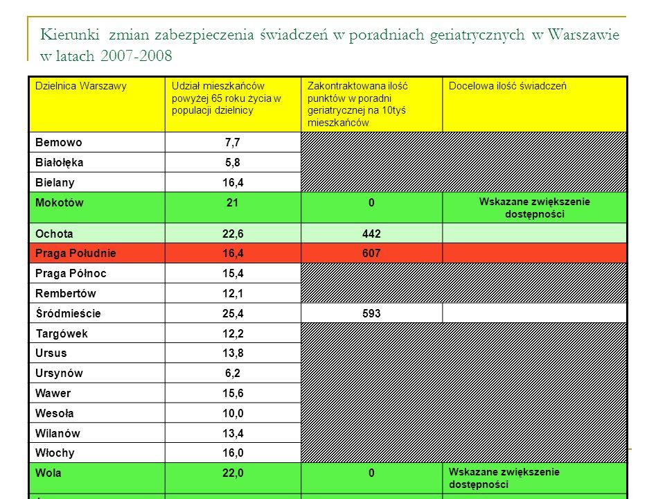 Kierunki zmian zabezpieczenia świadczeń w poradniach geriatrycznych w Warszawie w latach 2007-2008 Dzielnica WarszawyUdział mieszkańców powyżej 65 roku życia w populacji dzielnicy Zakontraktowana ilość punktów w poradni geriatrycznej na 10tyś mieszkańców Docelowa ilość świadczeń Bemowo7,7 Białołęka5,8 Bielany16,4 Mokotów210 Wskazane zwiększenie dostępności Ochota22,6442 Praga Południe16,4607 Praga Północ15,4 Rembertów12,1 Śródmieście25,4593 Targówek12,2 Ursus13,8 Ursynów6,2 Wawer15,6 Wesoła10,0 Wilanów13,4 Włochy16,0 Wola22,00 Wskazane zwiększenie dostępności Żoliborz24,20 Wskazane zwiększenie dostępności