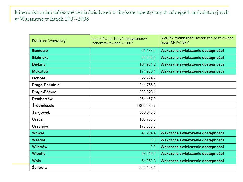 Kiuerunki zmian zabezpieczenia świadczeń w fizykoterapeutycznych zabiegach ambulatoryjnych w Warszawie w latach 2007-2008 Dzielnica Warszawy Ipunktów na 10 tyś mieszkańców zakontraktowana w 2007 Kierunki zmian ilości świadczeń oczekiwane przez MOW NFZ Bemowo61 183,4 Wskazane zwiększenie dostępności Białołeka54 546,2 Wskazane zwiększenie dostępności Bielany164 901,2 Wskazane zwiększenie dostępności Mokotów174 906,1 Wskazane zwiększenie dostępności Ochota322 774,7 Praga-Południe211 766,8 Praga-Północ300 026,1 Rembertów264 457,0 Śródmieście1 005 230,7 Targówek306 643,0 Ursus160 730,0 Ursynów170 300,0 Wawer41 294,4 Wskazane zwiększenie dostępności Wesoła0,0 Wskazane zwiększenie dostępności Wilanów0,0 Wskazane zwiększenie dostępności Włochy93 016,2 Wskazane zwiększenie dostępności Wola64 969,3 Wskazane zwiększenie dostępności Żoliborz226 143,1