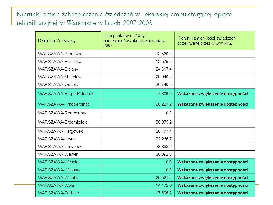 Kierunki zmian zabezpieczenia świadczeń w lekarskiej ambulatoryjnej opiece rehabilitacyjnej w Warszawie w latach 2007-2008 Dzielnica Warszawy Ilość punktów na 10 tyś mieszkańców zakontraktowana w 2007 Kierunki zmian ilości świadczeń oczekiwane przez MOW NFZ WARSZAWA-Bemowo13 560,4 WARSZAWA-Białołęka12 575,0 WARSZAWA-Bielany24 617,4 WARSZAWA-Mokotów29 940,2 WARSZAWA-Ochota36 740,0 WARSZAWA-Praga-Południe17 809,9Wskazane zwiększenie dostępności WARSZAWA-Praga-Północ28 221,2Wskazane zwiększenie dostępności WARSZAWA-Rembertów0,0 WARSZAWA-Śródmieście58 975,2 WARSZAWA-Targówek20 177,4 WARSZAWA-Ursus22 266,7 WARSZAWA-Ursynów23 858,2 WARSZAWA-Wawer38 892,8 WARSZAWA-Wesoła0,0 Wskazane zwiększenie dostępności WARSZAWA-Wilanów0,0 Wskazane zwiększenie dostępności WARSZAWA-Włochy20 521,4Wskazane zwiększenie dostępności WARSZAWA-Wola14 172,6Wskazane zwiększenie dostępności WARSZAWA-Żoliborz17 696,2Wskazane zwiększenie dostępności
