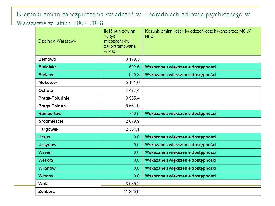 Kierunki zmian zabezpieczenia świadczeń w – poradniach zdrowia psychicznego w Warszawie w latach 2007-2008 Dzielnica Warszawy Ilość punktów na 10 tyś mieszkańców zakontraktowana w 2007 Kierunki zmian ilości świadczeń oczekiwane przez MOW NFZ Bemowo3 178,3 Białołeka692,6 Wskazane zwiększenie dostępności Bielany940,3 Wskazane zwiększenie dostępności Mokotów5 181,6 Ochota7 477,4 Praga-Południe3 935,4 Praga-Północ8 661,9 Rembertów740,5 Wskazane zwiększenie dostępności Śródmieście12 878,9 Targówek2 364,1 Ursus0,0 Wskazane zwiększenie dostępności Ursynów0,0 Wskazane zwiększenie dostępności Wawer0,0 Wskazane zwiększenie dostępności Wesoła0,0 Wskazane zwiększenie dostępności Wilanów0,0 Wskazane zwiększenie dostępności Włochy0,0 Wskazane zwiększenie dostępności Wola8 089,2 Żoliborz11 225,8