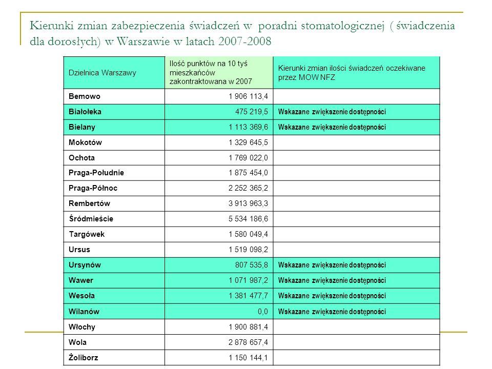 Kierunki zmian zabezpieczenia świadczeń w poradni stomatologicznej ( świadczenia dla dorosłych) w Warszawie w latach 2007-2008 Dzielnica Warszawy Ilość punktów na 10 tyś mieszkańców zakontraktowana w 2007 Kierunki zmian ilości świadczeń oczekiwane przez MOW NFZ Bemowo1 906 113,4 Białołeka475 219,5 Wskazane zwiększenie dostępności Bielany1 113 369,6 Wskazane zwiększenie dostępności Mokotów1 329 645,5 Ochota1 769 022,0 Praga-Południe1 875 454,0 Praga-Północ2 252 365,2 Rembertów3 913 963,3 Śródmieście5 534 186,6 Targówek1 580 049,4 Ursus1 519 098,2 Ursynów807 535,8 Wskazane zwiększenie dostępności Wawer1 071 987,2 Wskazane zwiększenie dostępności Wesoła1 381 477,7 Wskazane zwiększenie dostępności Wilanów0,0 Wskazane zwiększenie dostępności Włochy1 900 881,4 Wola2 878 657,4 Żoliborz1 150 144,1