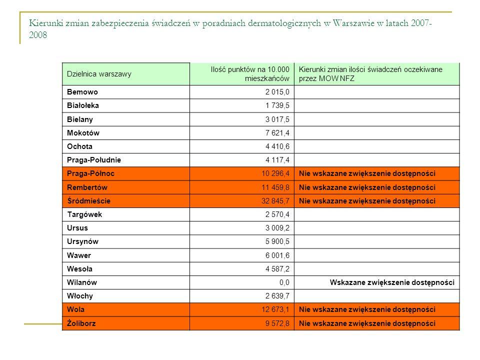 Kierunki zmian zabezpieczenia świadczeń w poradniach dermatologicznych w Warszawie w latach 2007- 2008 Dzielnica warszawy Ilość punktów na 10.000 mieszkańców Kierunki zmian ilości świadczeń oczekiwane przez MOW NFZ Bemowo2 015,0 Białołeka1 739,5 Bielany3 017,5 Mokotów7 621,4 Ochota4 410,6 Praga-Południe4 117,4 Praga-Północ10 296,4 Nie wskazane zwiększenie dostępności Rembertów11 459,8 Nie wskazane zwiększenie dostępności Śródmieście32 845,7 Nie wskazane zwiększenie dostępności Targówek2 570,4 Ursus3 009,2 Ursynów5 900,5 Wawer6 001,6 Wesoła4 587,2 Wilanów0,0 Wskazane zwiększenie dostępności Włochy2 639,7 Wola12 673,1 Nie wskazane zwiększenie dostępności Żoliborz9 572,8 Nie wskazane zwiększenie dostępności