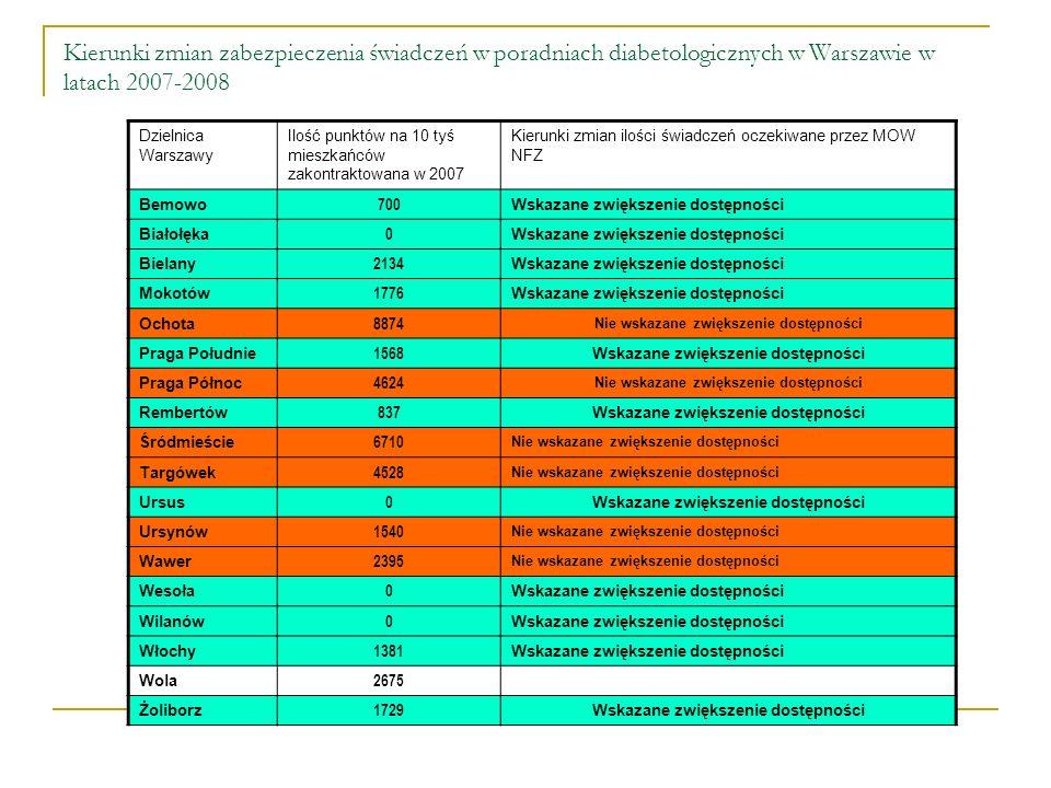 Kierunki zmian zabezpieczenia świadczeń w poradniach diabetologicznych w Warszawie w latach 2007-2008 Dzielnica Warszawy Ilość punktów na 10 tyś mieszkańców zakontraktowana w 2007 Kierunki zmian ilości świadczeń oczekiwane przez MOW NFZ Bemowo 700 Wskazane zwiększenie dostępności Białołęka 0 Wskazane zwiększenie dostępności Bielany 2134 Wskazane zwiększenie dostępności Mokotów 1776 Wskazane zwiększenie dostępności Ochota 8874 Nie wskazane zwiększenie dostępności Praga Południe 1568 Wskazane zwiększenie dostępności Praga Północ 4624 Nie wskazane zwiększenie dostępności Rembertów 837 Wskazane zwiększenie dostępności Śródmieście 6710 Nie wskazane zwiększenie dostępności Targówek 4528 Nie wskazane zwiększenie dostępności Ursus 0 Wskazane zwiększenie dostępności Ursynów 1540 Nie wskazane zwiększenie dostępności Wawer 2395 Nie wskazane zwiększenie dostępności Wesoła 0 Wskazane zwiększenie dostępności Wilanów 0 Wskazane zwiększenie dostępności Włochy 1381 Wskazane zwiększenie dostępności Wola 2675 Żoliborz 1729 Wskazane zwiększenie dostępności