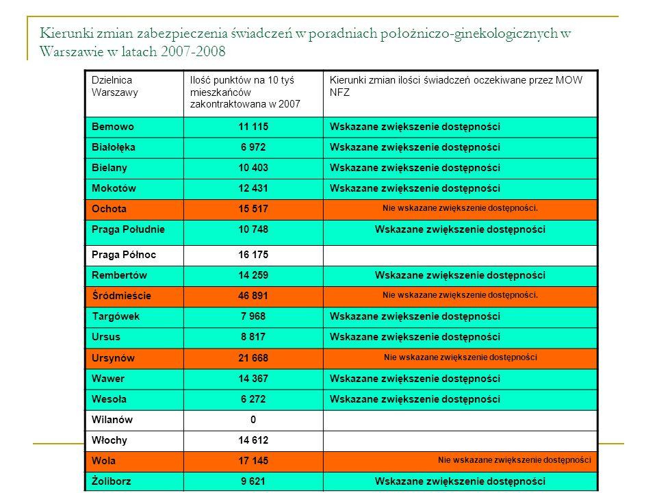 Kierunki zmian zabezpieczenia świadczeń w poradniach położniczo-ginekologicznych w Warszawie w latach 2007-2008 Dzielnica Warszawy Ilość punktów na 10 tyś mieszkańców zakontraktowana w 2007 Kierunki zmian ilości świadczeń oczekiwane przez MOW NFZ Bemowo11 115Wskazane zwiększenie dostępności Białołęka6 972Wskazane zwiększenie dostępności Bielany10 403Wskazane zwiększenie dostępności Mokotów12 431Wskazane zwiększenie dostępności Ochota15 517 Nie wskazane zwiększenie dostępności.