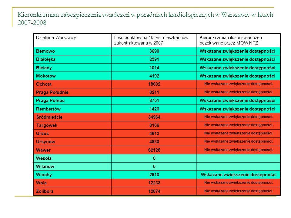 Kierunki zmian zabezpieczenia świadczeń w poradniach kardiologicznych w Warszawie w latach 2007-2008 Dzielnica WarszawyIlość punktów na 10 tyś mieszkańców zakontraktowana w 2007 Kierunki zmian ilości świadczeń oczekiwane przez MOW NFZ Bemowo3690Wskazane zwiększenie dostępności Białołęka2591Wskazane zwiększenie dostępności Bielany1014Wskazane zwiększenie dostępności Mokotów4192Wskazane zwiększenie dostępności Ochota18602 Nie wskazane zwiększenie dostępności.