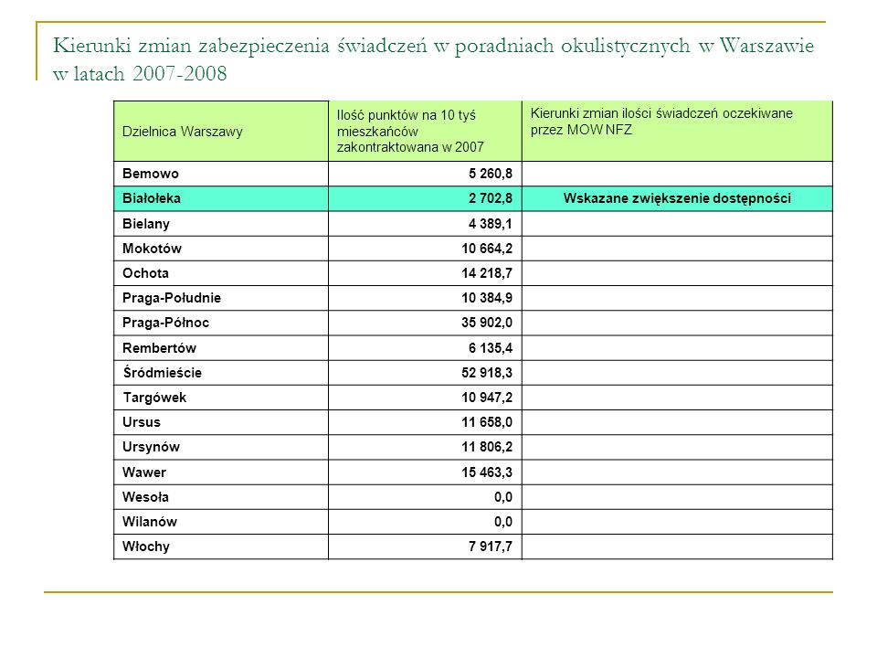 Kierunki zmian zabezpieczenia świadczeń w poradniach okulistycznych w Warszawie w latach 2007-2008 Dzielnica Warszawy Ilość punktów na 10 tyś mieszkańców zakontraktowana w 2007 Kierunki zmian ilości świadczeń oczekiwane przez MOW NFZ Bemowo5 260,8 Białołeka2 702,8 Wskazane zwiększenie dostępności Bielany4 389,1 Mokotów10 664,2 Ochota14 218,7 Praga-Południe10 384,9 Praga-Północ35 902,0 Rembertów6 135,4 Śródmieście52 918,3 Targówek10 947,2 Ursus11 658,0 Ursynów11 806,2 Wawer15 463,3 Wesoła0,0 Wilanów0,0 Włochy7 917,7