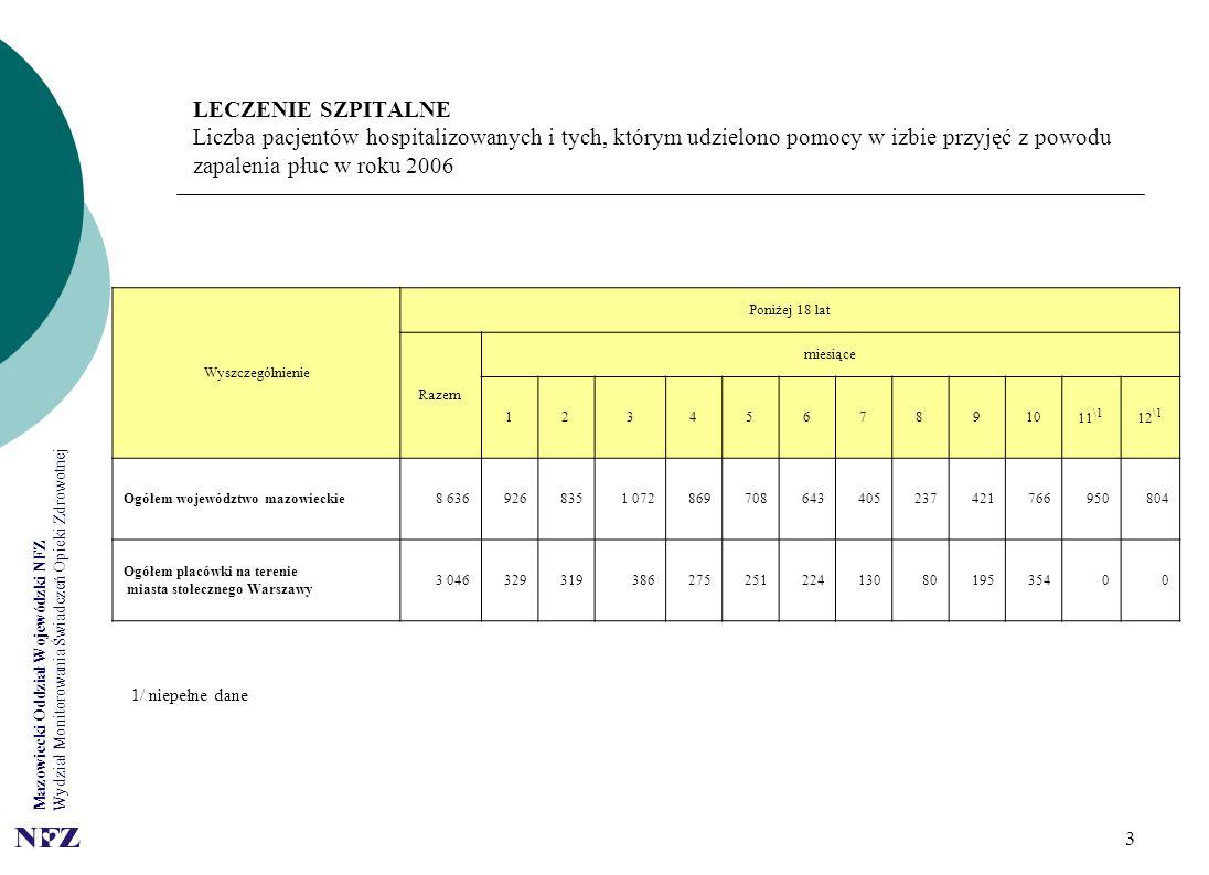 Mazowiecki Oddział Wojewódzki NFZ Wydział Monitorowania Świadczeń Opieki Zdrowotnej 3 LECZENIE SZPITALNE Liczba pacjentów hospitalizowanych i tych, kt