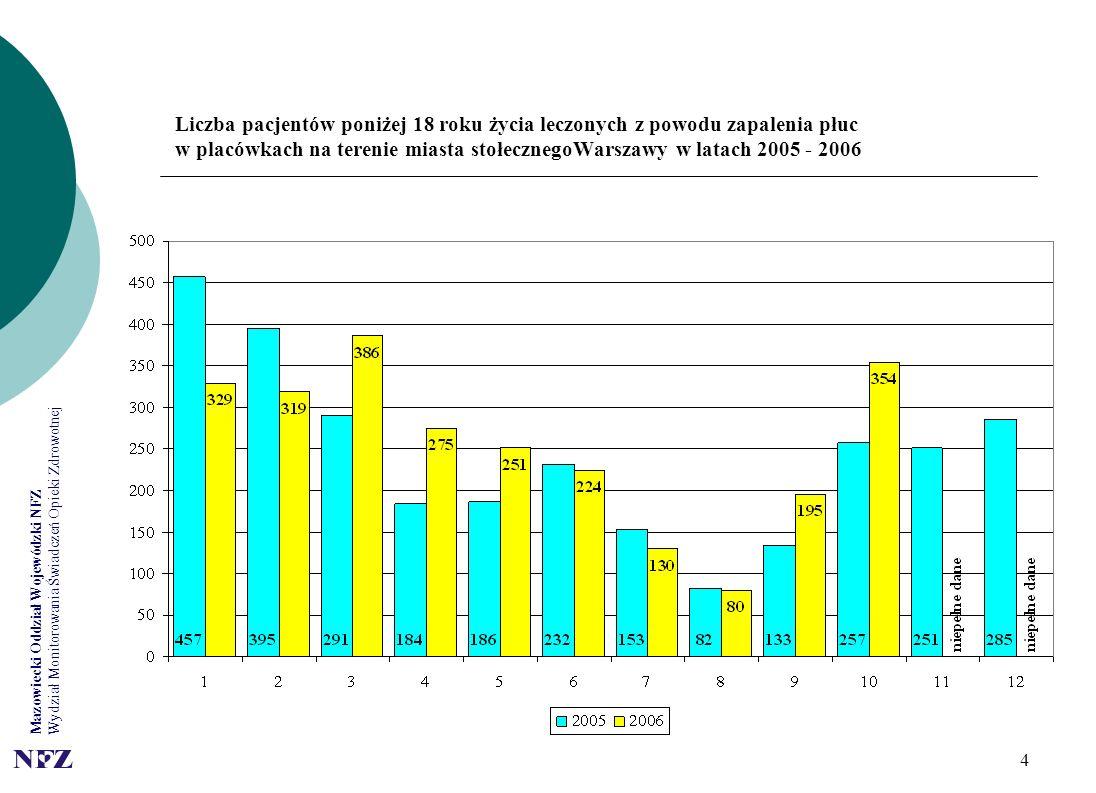 Mazowiecki Oddział Wojewódzki NFZ Wydział Monitorowania Świadczeń Opieki Zdrowotnej 4 Liczba pacjentów poniżej 18 roku życia leczonych z powodu zapalenia płuc w placówkach na terenie miasta stołecznegoWarszawy w latach 2005 - 2006